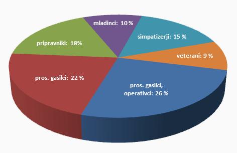 Grafični prikaz članstva PGD Gabrnik